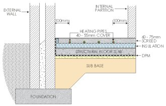 By far the best method for performance of the underfloor heating